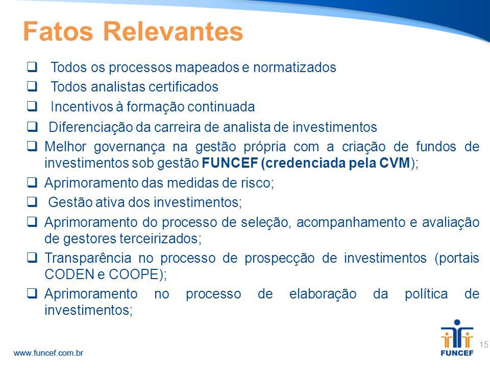 Fatos Relevantes Todos os processos mapeados e normatizados. Todos analistas certificados. Incentivos à formação continuada.