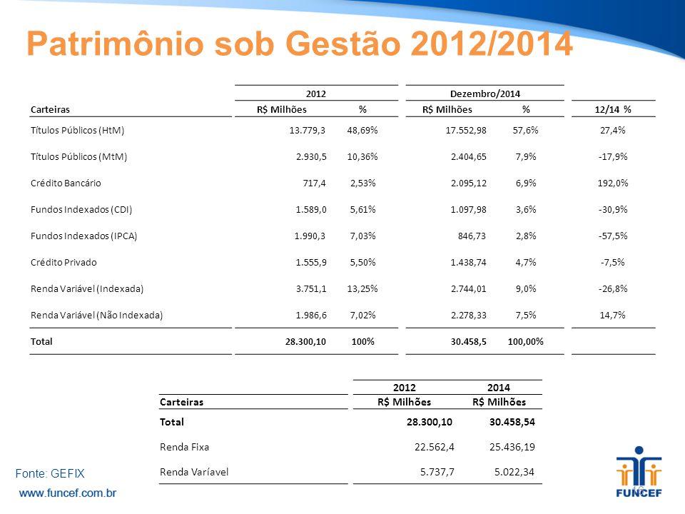 Patrimônio sob Gestão 2012/2014
