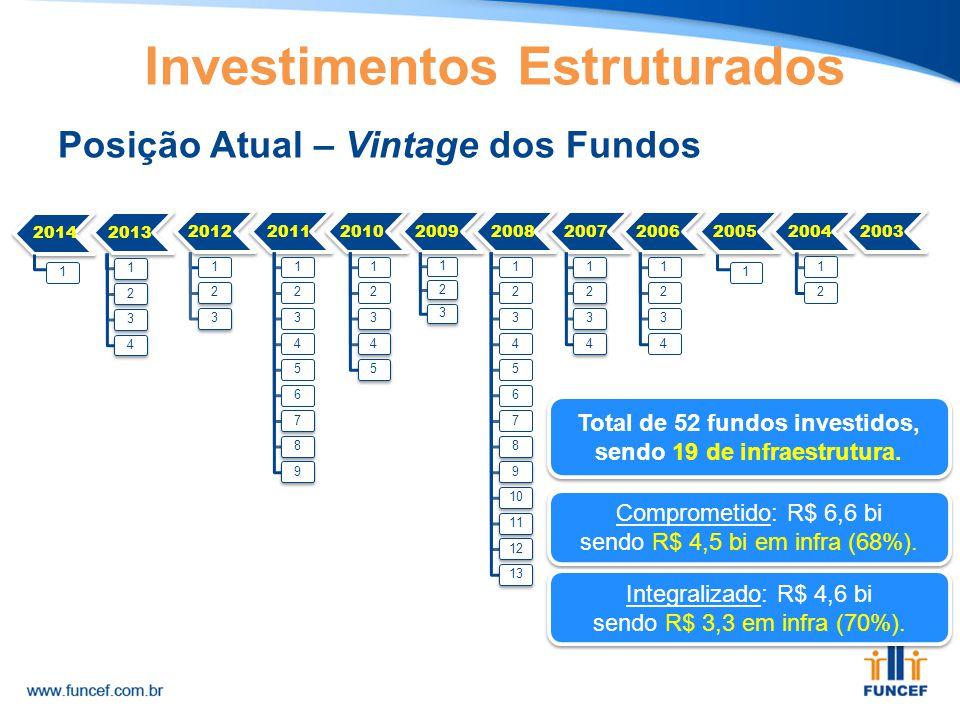 Posição Atual – Vintage dos Fundos