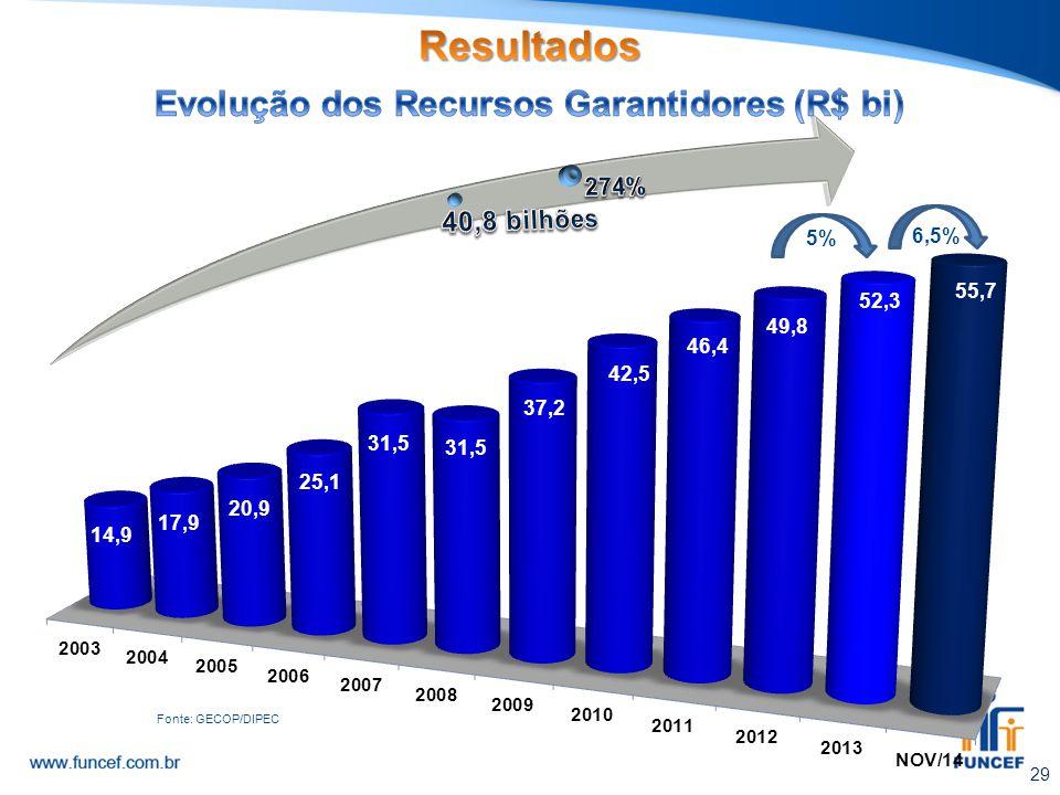Evolução dos Recursos Garantidores (R$ bi)