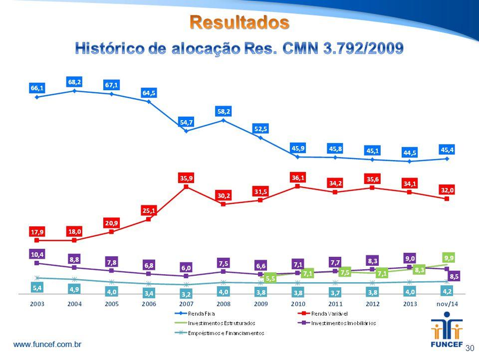 Histórico de alocação Res. CMN 3.792/2009