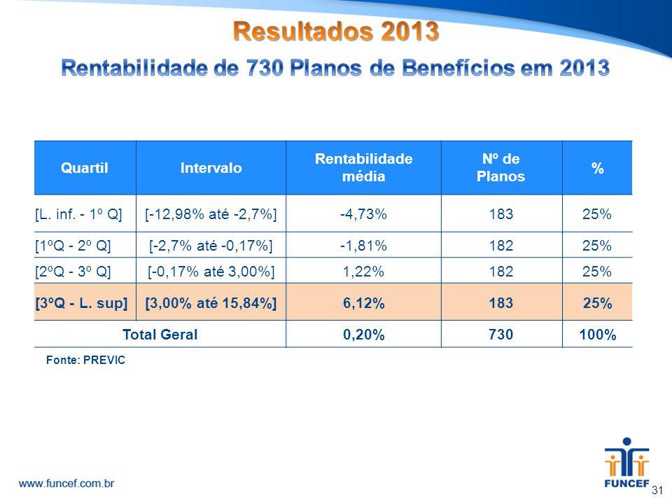 Rentabilidade de 730 Planos de Benefícios em 2013