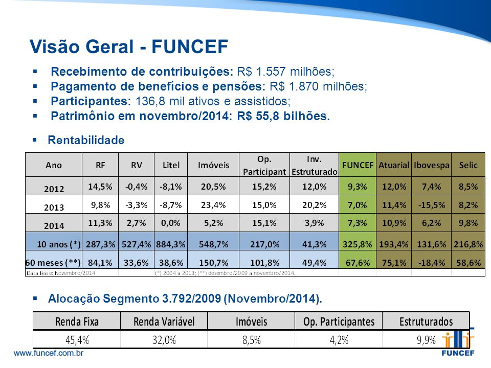 Visão Geral - FUNCEF Recebimento de contribuições: R$ 1.557 milhões;
