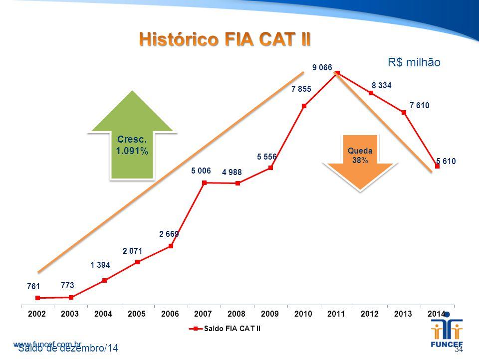 Histórico FIA CAT II R$ milhão *Saldo de dezembro/14 Cresc. 1.091%