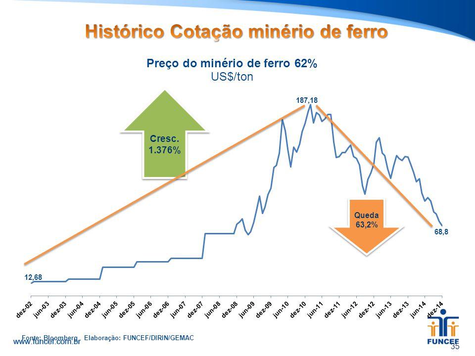 Histórico Cotação minério de ferro