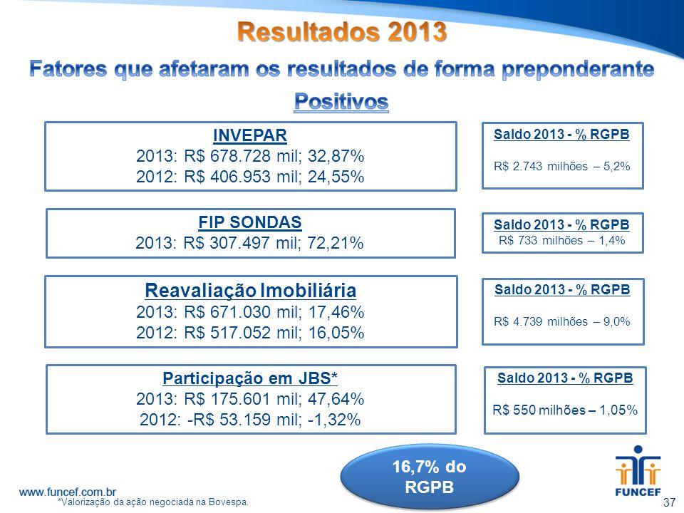 Resultados 2013 Fatores que afetaram os resultados de forma preponderante. Positivos. INVEPAR. 2013: R$ 678.728 mil; 32,87%