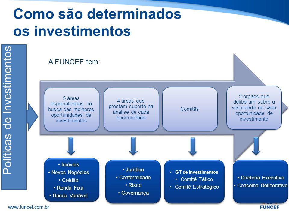 Como são determinados os investimentos Políticas de Investimentos