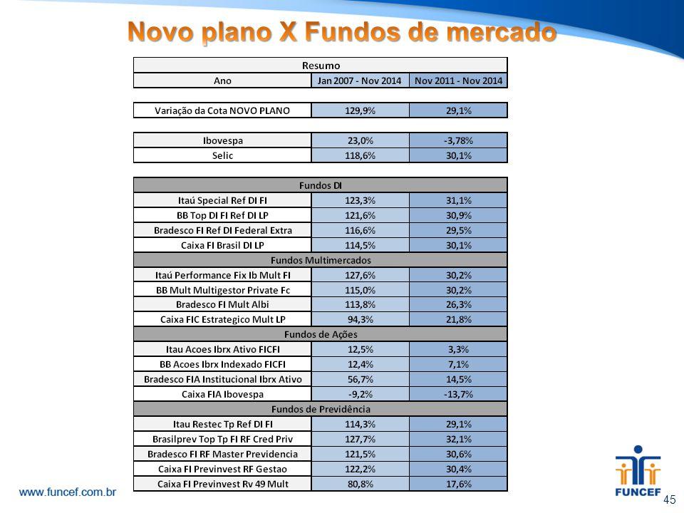 Novo plano X Fundos de mercado