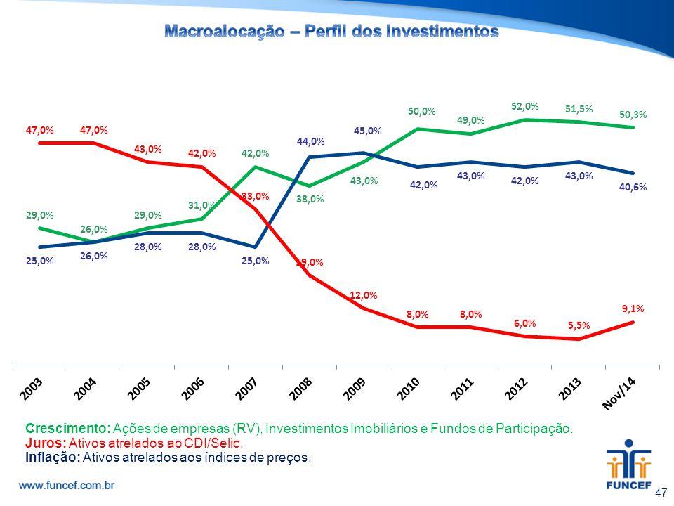Macroalocação – Perfil dos Investimentos