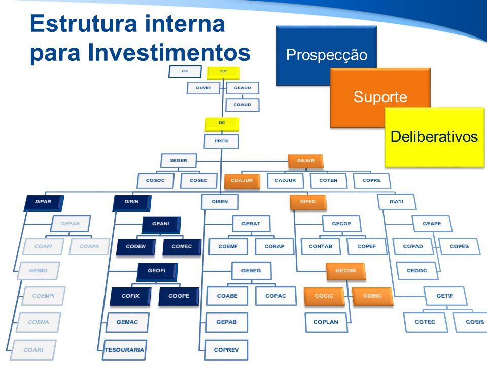 Estrutura interna para Investimentos Prospecção Suporte Deliberativos