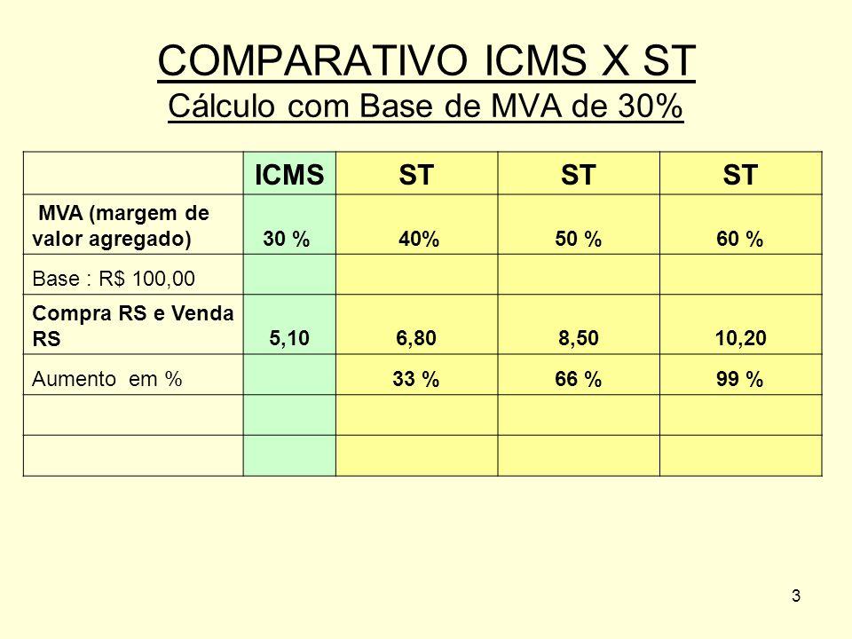 COMPARATIVO ICMS X ST Cálculo com Base de MVA de 30%