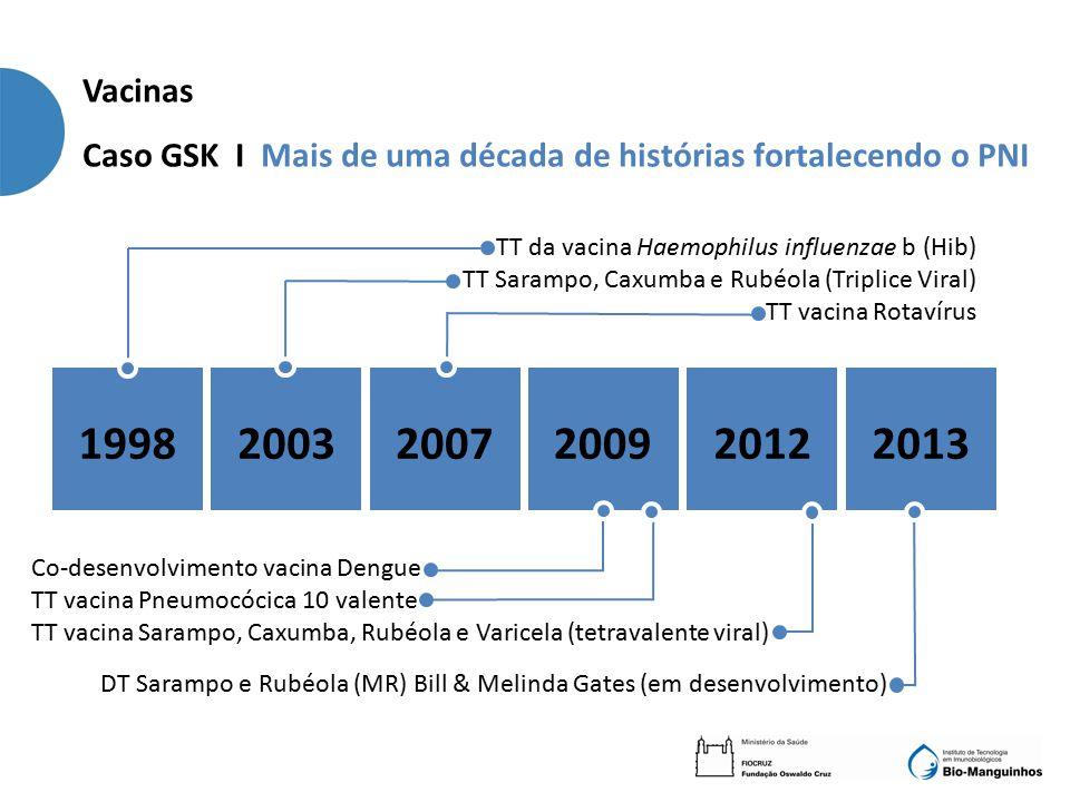 Caso GSK I Mais de uma década de histórias fortalecendo o PNI