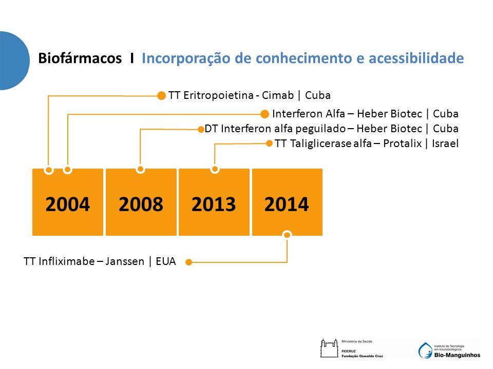 Biofármacos I Incorporação de conhecimento e acessibilidade