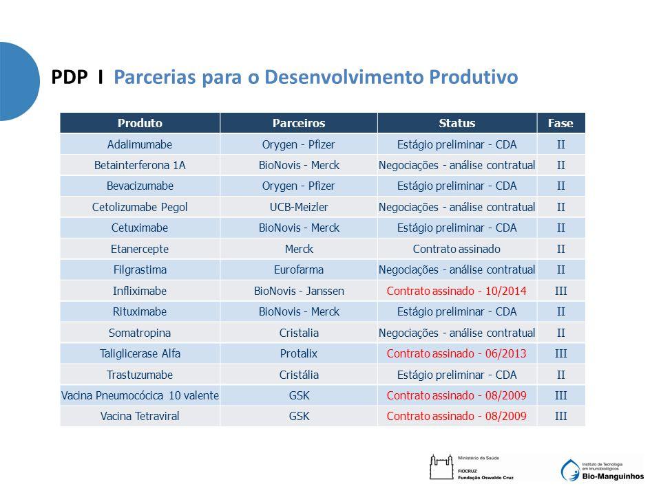 PDP I Parcerias para o Desenvolvimento Produtivo