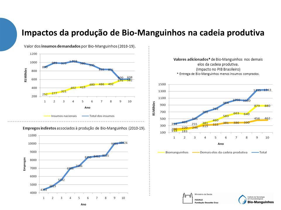 Impactos da produção de Bio-Manguinhos na cadeia produtiva