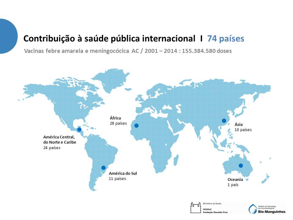 Contribuição à saúde pública internacional I 74 países