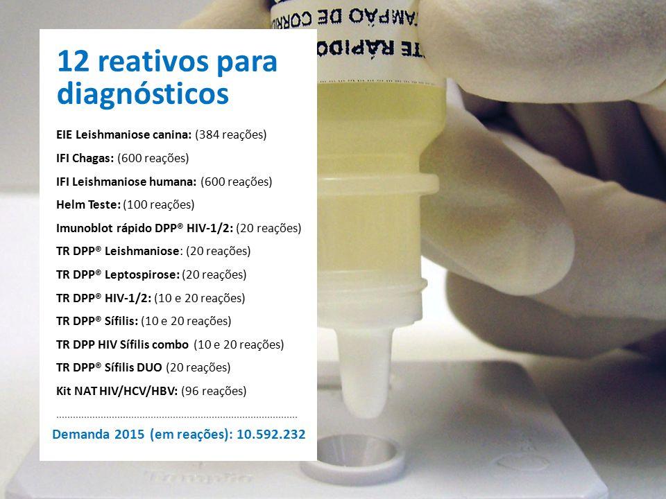 12 reativos para diagnósticos