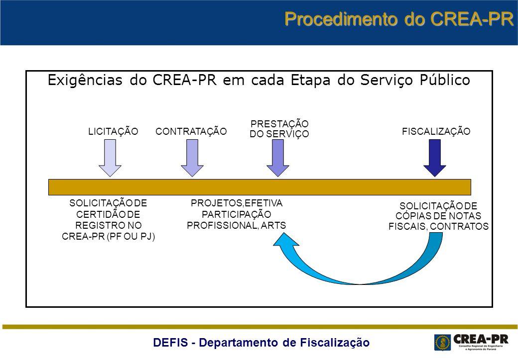 Procedimento do CREA-PR