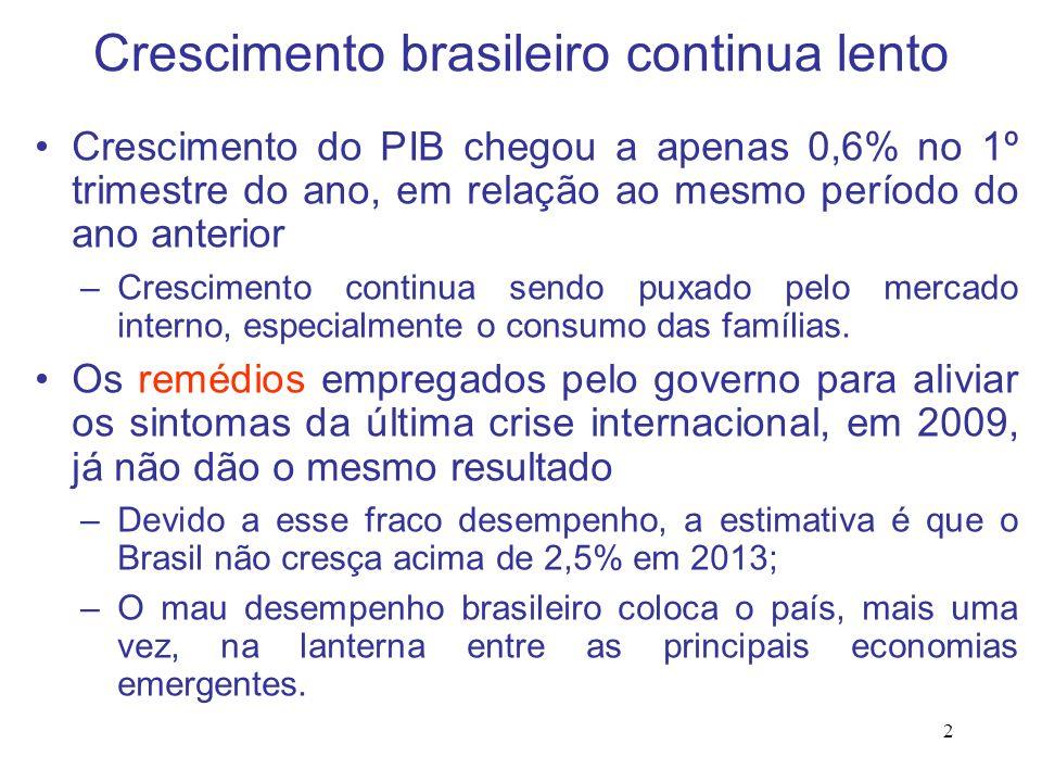 Crescimento brasileiro continua lento