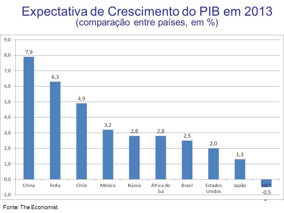 Expectativa de Crescimento do PIB em 2013