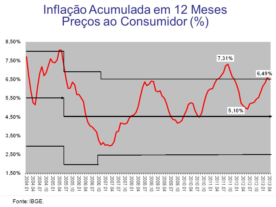 Inflação Acumulada em 12 Meses Preços ao Consumidor (%)