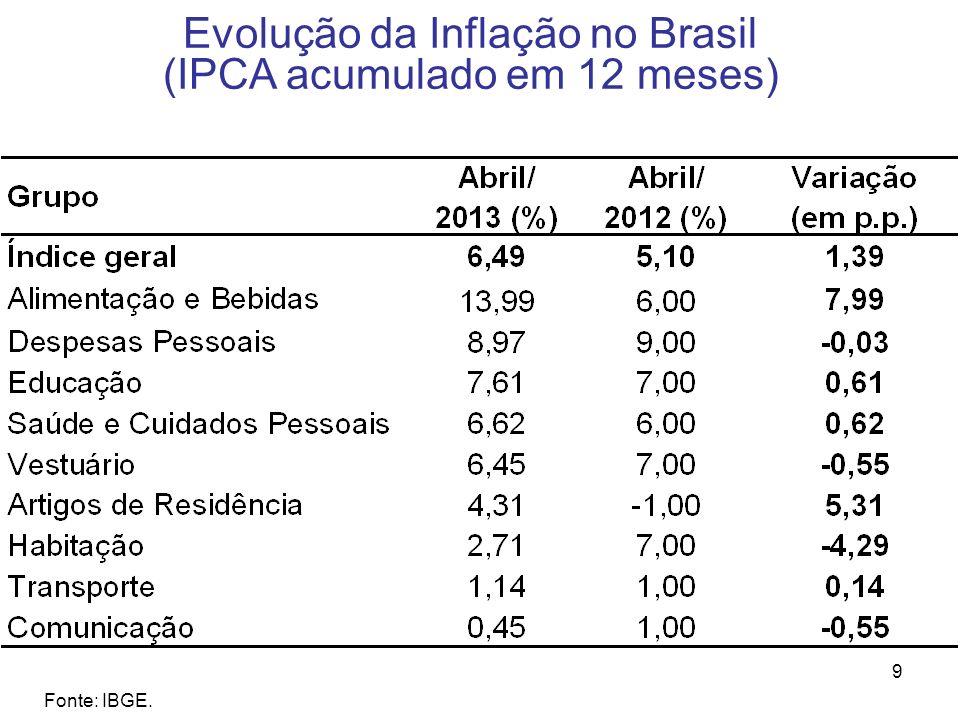 Evolução da Inflação no Brasil (IPCA acumulado em 12 meses)