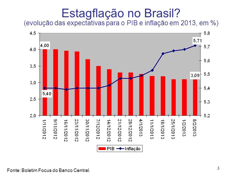 Estagflação no Brasil (evolução das expectativas para o PIB e inflação em 2013, em %)