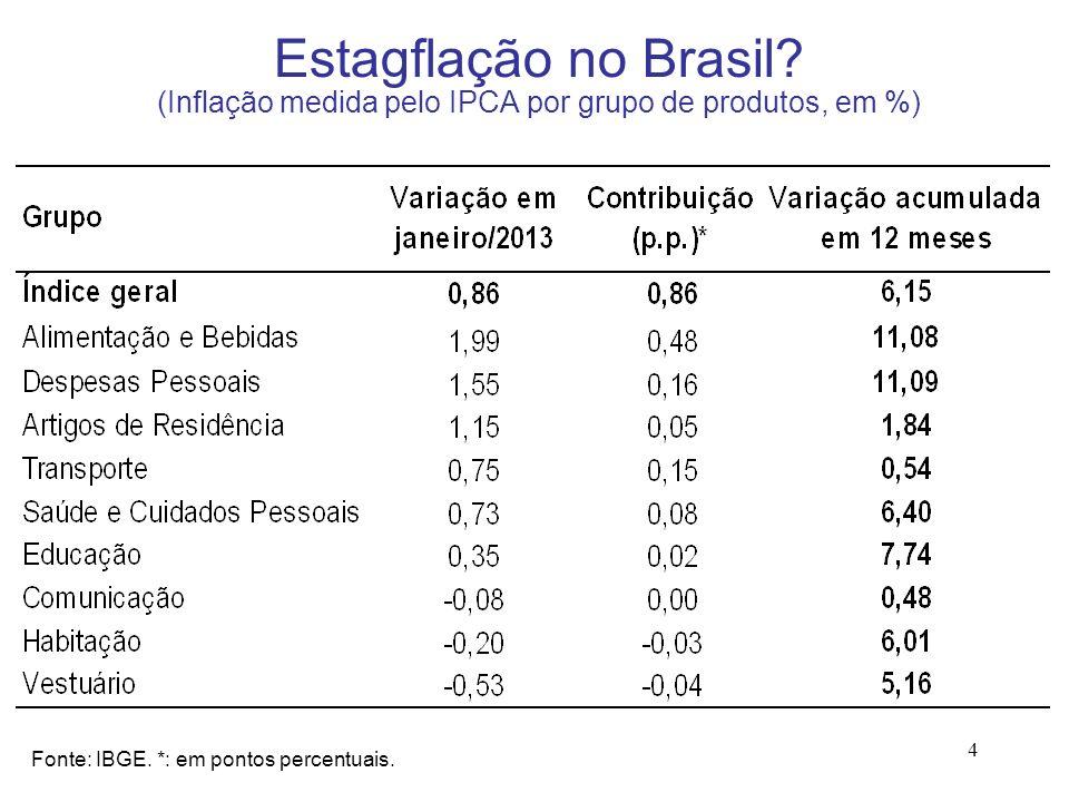 Estagflação no Brasil (Inflação medida pelo IPCA por grupo de produtos, em %)