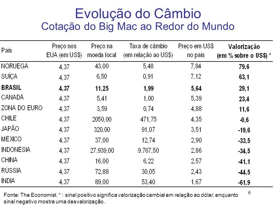 Evolução do Câmbio Cotação do Big Mac ao Redor do Mundo