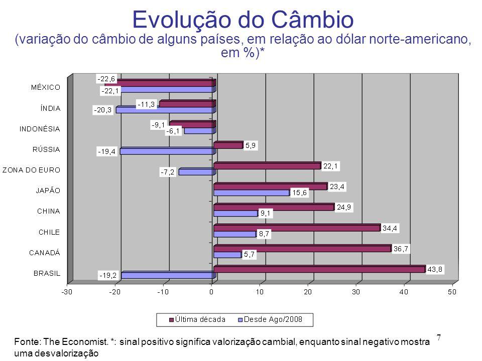 Evolução do Câmbio (variação do câmbio de alguns países, em relação ao dólar norte-americano, em %)*