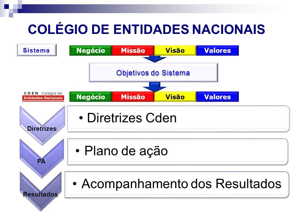 COLÉGIO DE ENTIDADES NACIONAIS