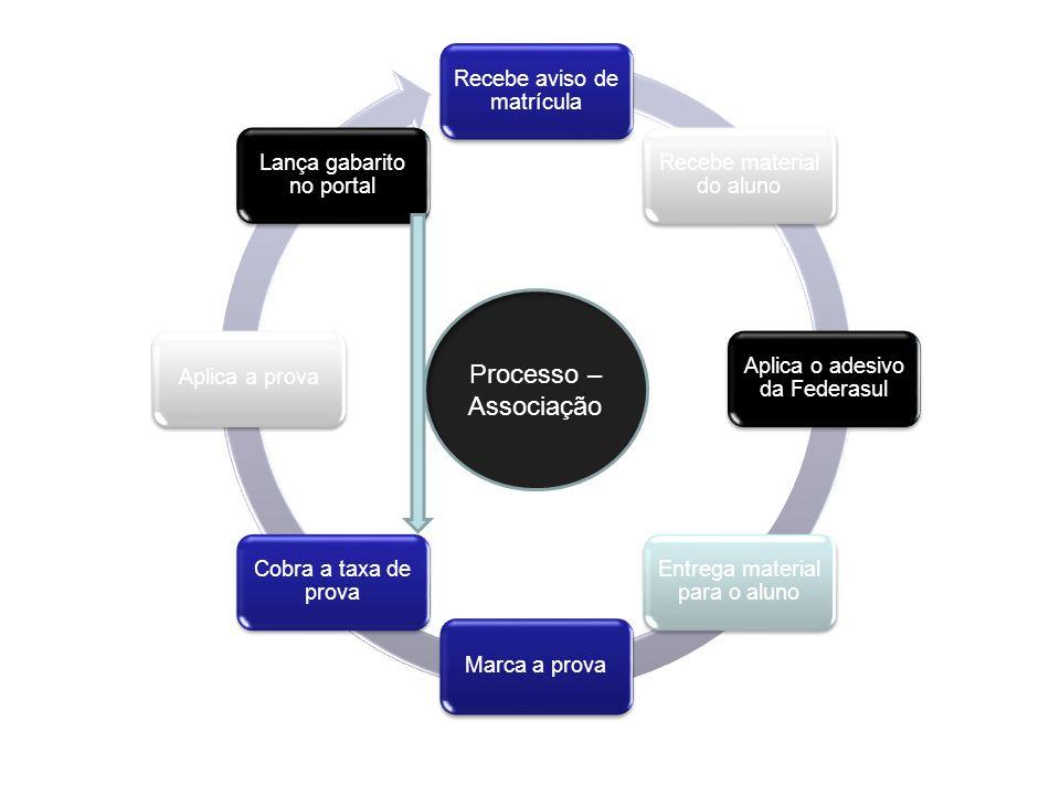Processo – Associação Recebe aviso de matrícula
