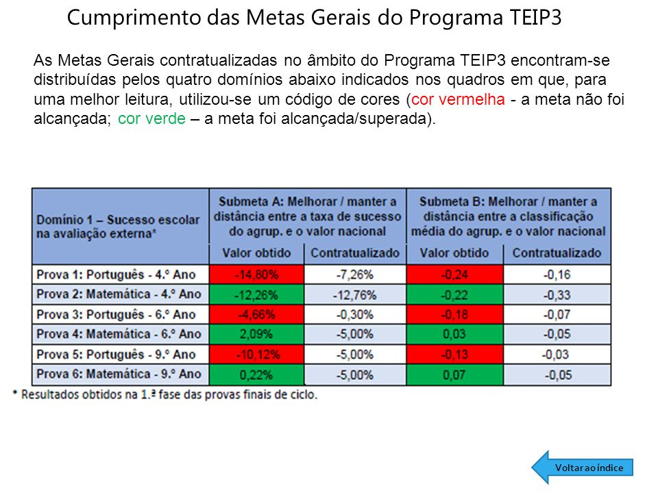 Cumprimento das Metas Gerais do Programa TEIP3