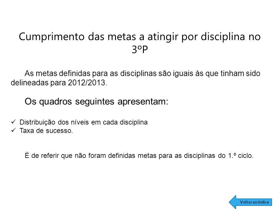 Cumprimento das metas a atingir por disciplina no 3ºP
