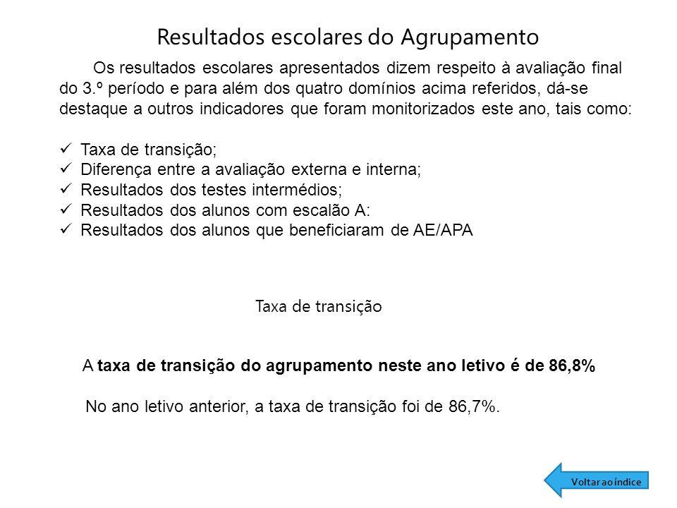A taxa de transição do agrupamento neste ano letivo é de 86,8%