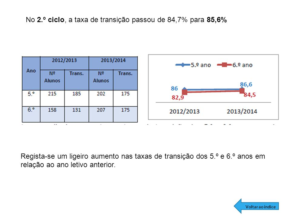 No 2.º ciclo, a taxa de transição passou de 84,7% para 85,6%
