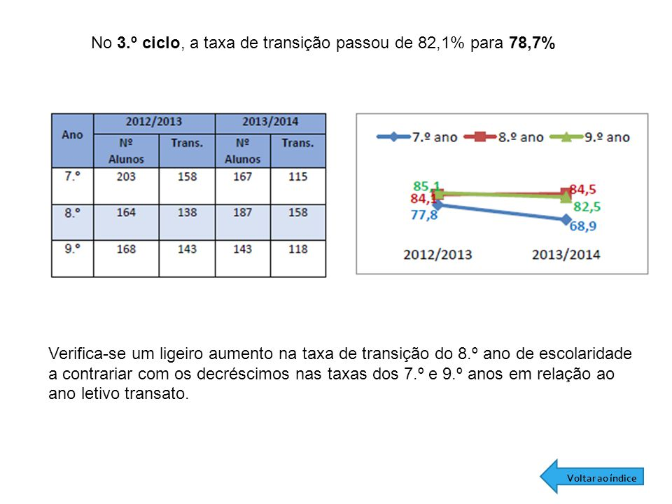 No 3.º ciclo, a taxa de transição passou de 82,1% para 78,7%