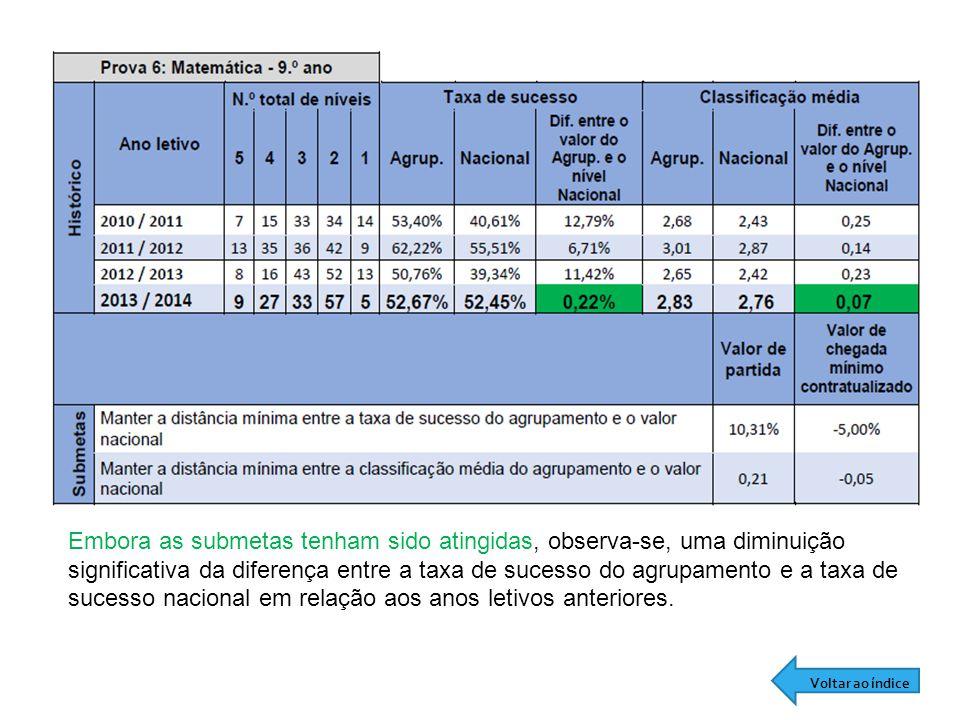 Embora as submetas tenham sido atingidas, observa-se, uma diminuição significativa da diferença entre a taxa de sucesso do agrupamento e a taxa de sucesso nacional em relação aos anos letivos anteriores.