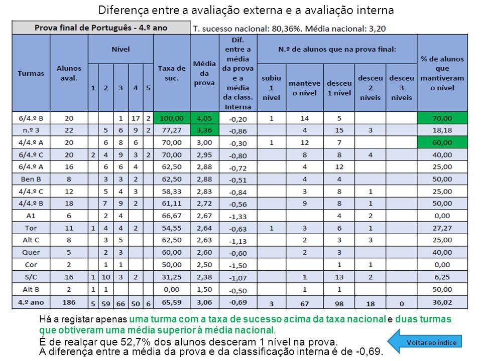 Diferença entre a avaliação externa e a avaliação interna