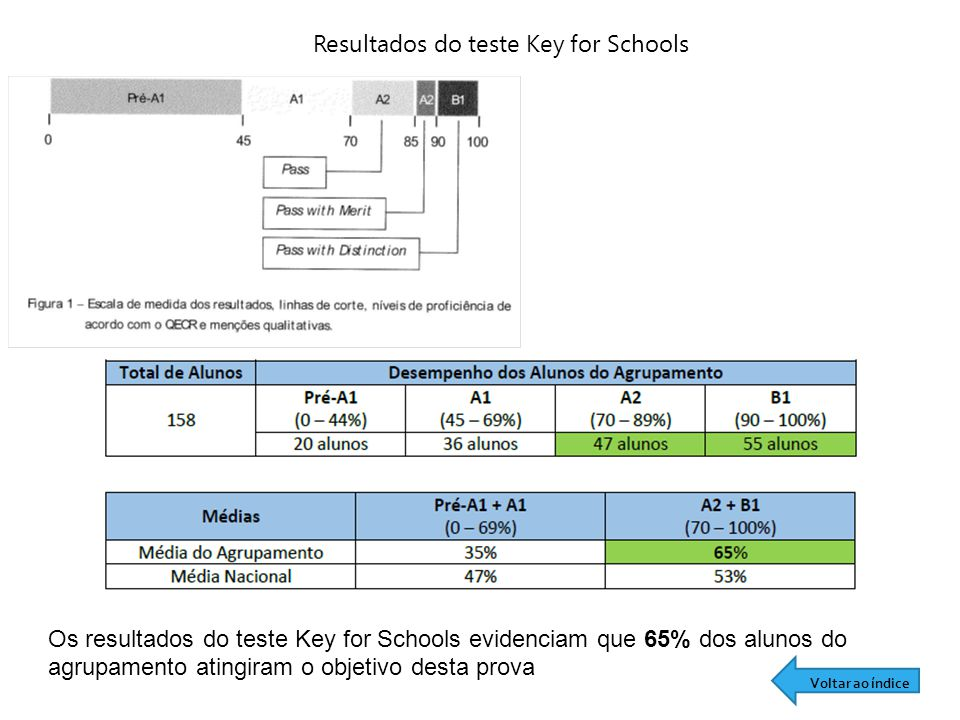 Resultados do teste Key for Schools