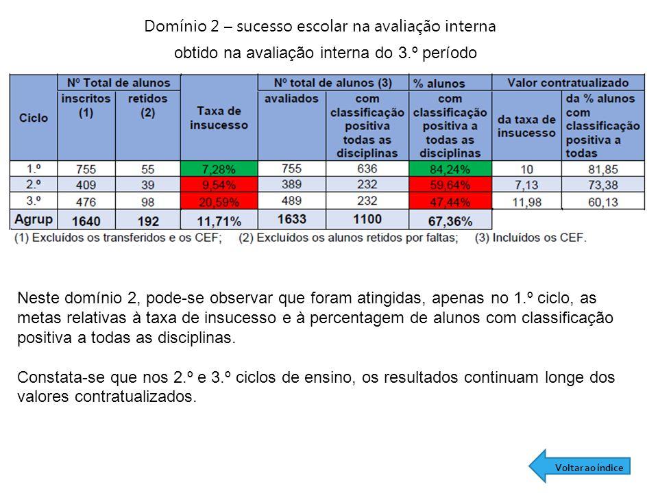 Domínio 2 – sucesso escolar na avaliação interna