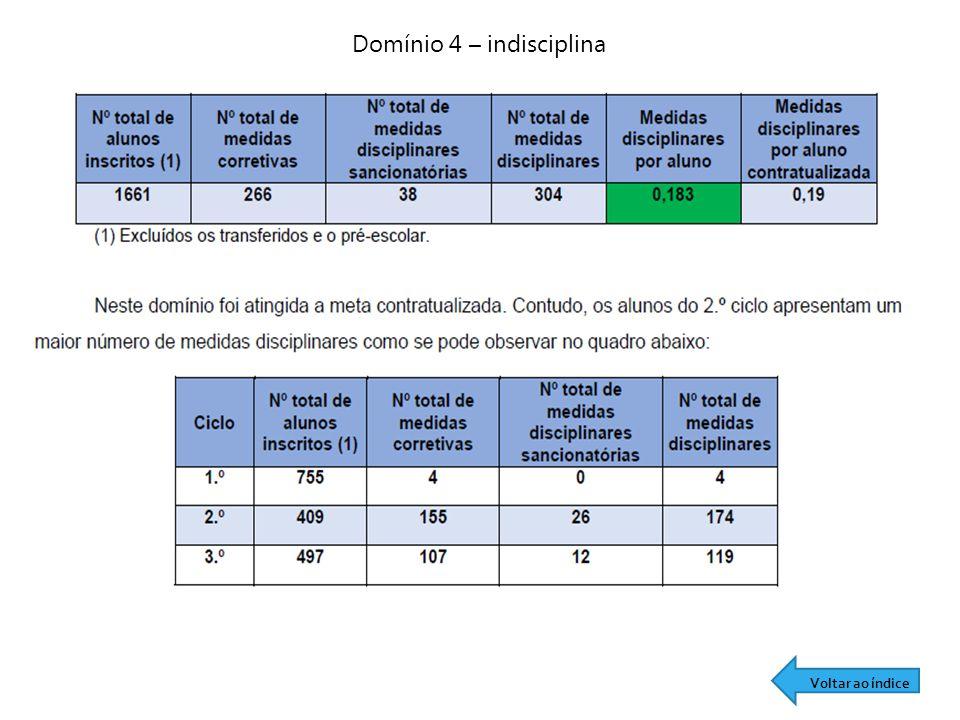 Domínio 4 – indisciplina