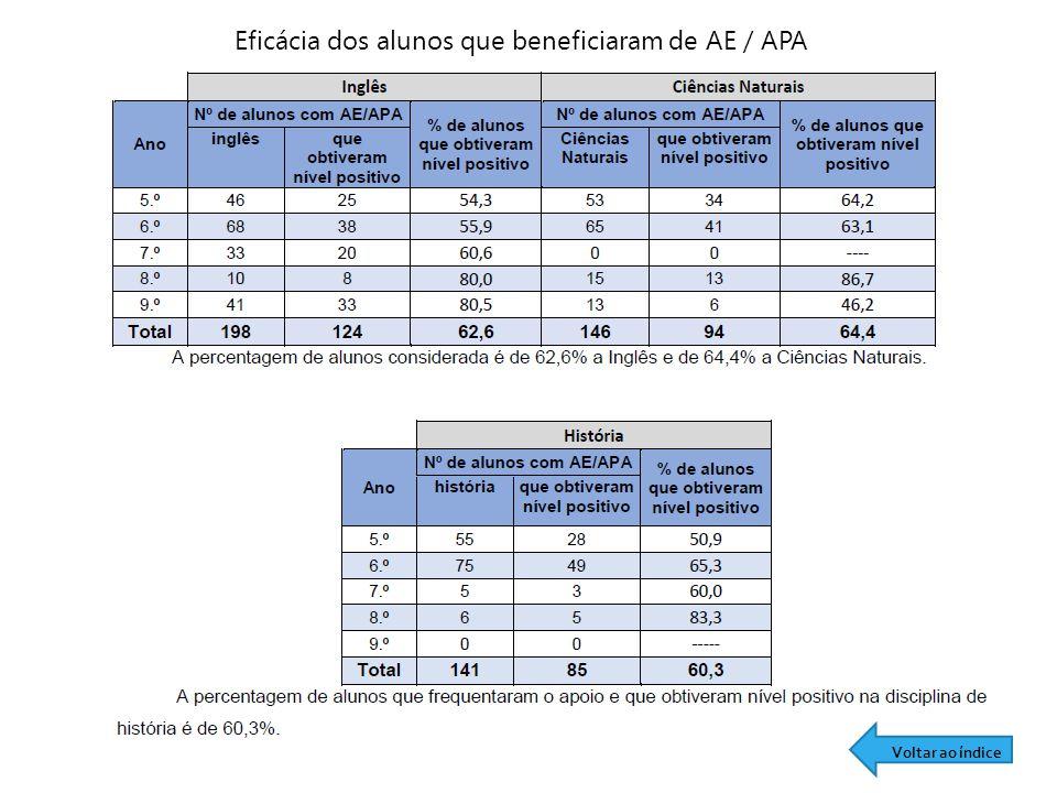 Eficácia dos alunos que beneficiaram de AE / APA