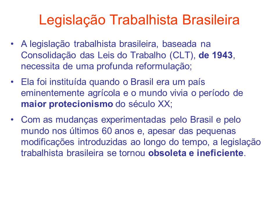Legislação Trabalhista Brasileira