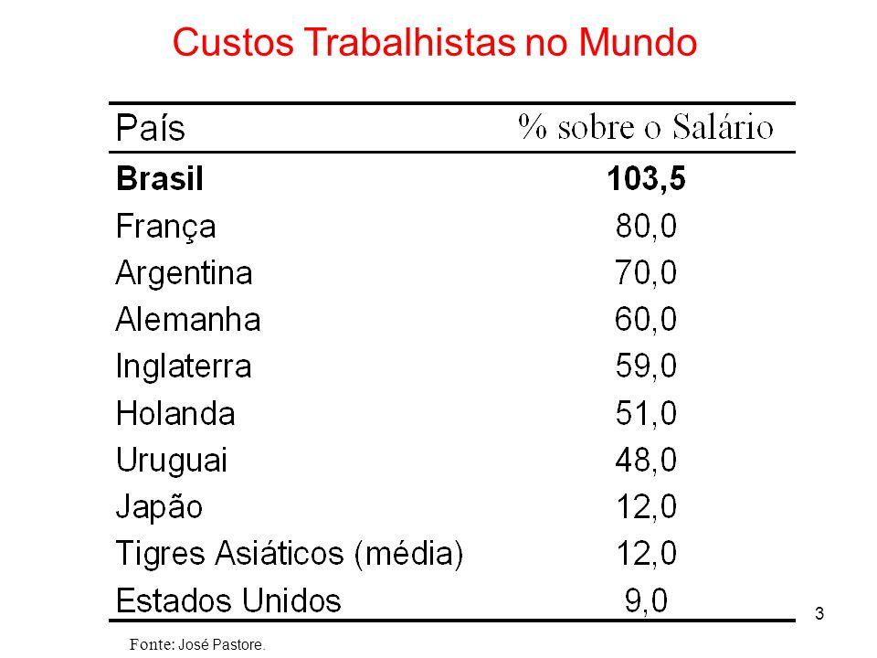 Custos Trabalhistas no Mundo