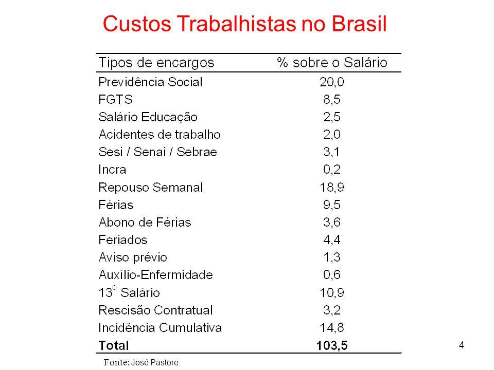 Custos Trabalhistas no Brasil