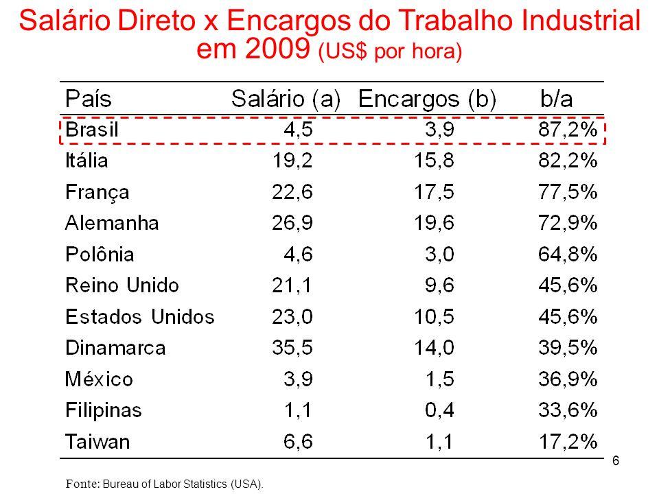 Salário Direto x Encargos do Trabalho Industrial em 2009 (US$ por hora)