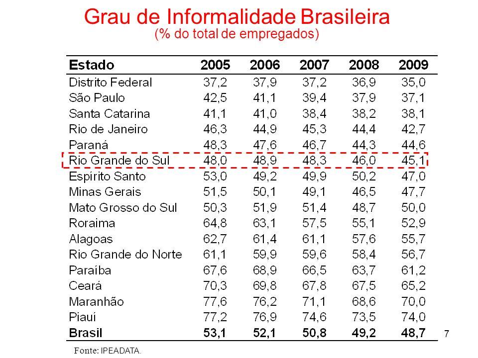 Grau de Informalidade Brasileira (% do total de empregados)