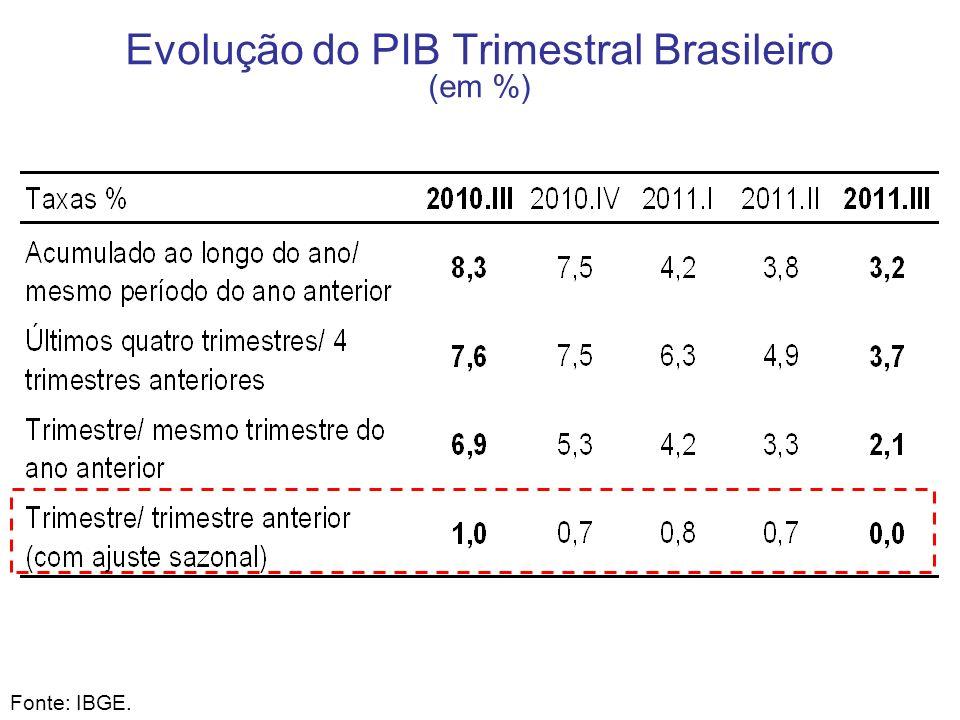 Evolução do PIB Trimestral Brasileiro (em %)