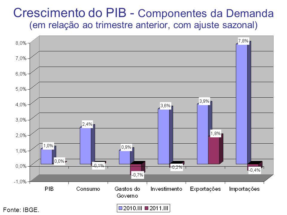 Crescimento do PIB - Componentes da Demanda (em relação ao trimestre anterior, com ajuste sazonal)